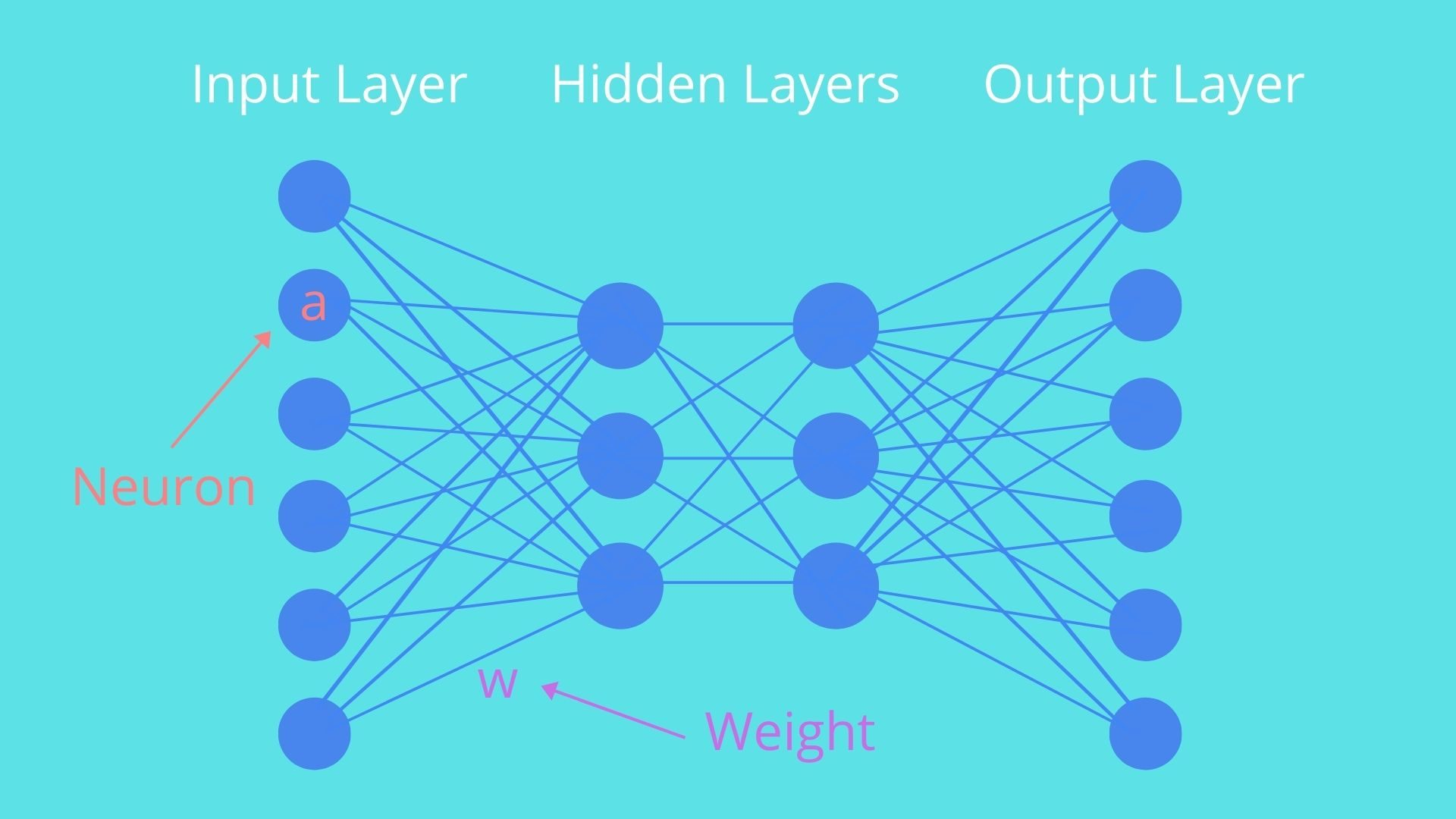 ニューラルネットワーク2